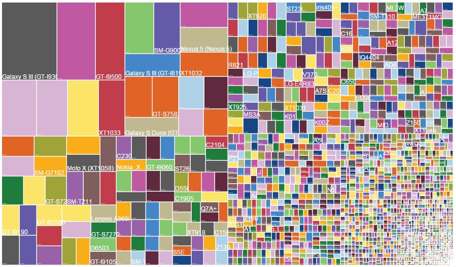 Android-Fragmentation-Visualized